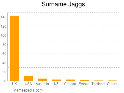 Surname Jaggs