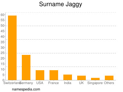Surname Jaggy