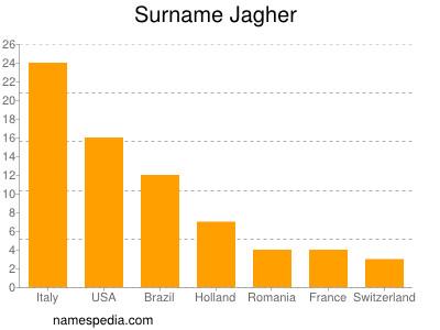Surname Jagher