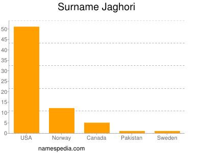 Surname Jaghori