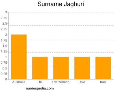 Surname Jaghuri