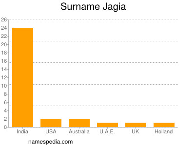 Surname Jagia