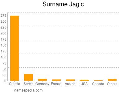 Surname Jagic