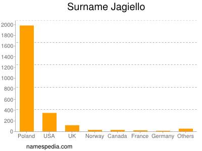 Surname Jagiello