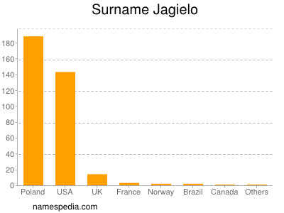 Surname Jagielo
