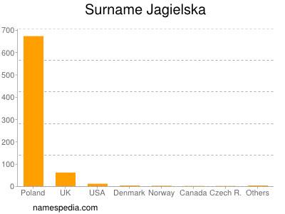 Surname Jagielska