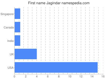 Given name Jagindar