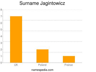 Surname Jagintowicz