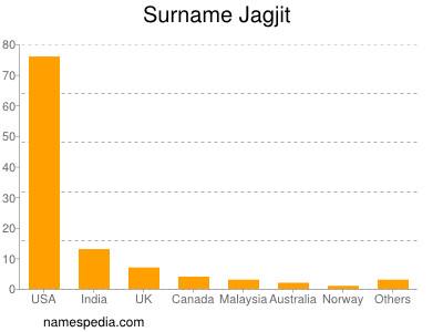 Surname Jagjit