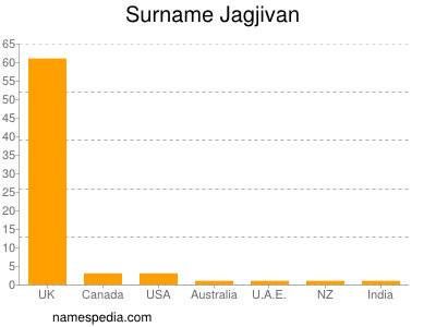 Surname Jagjivan