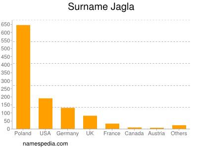 Surname Jagla