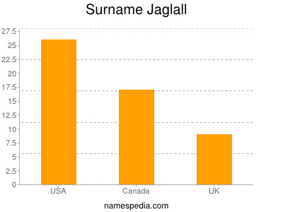 Surname Jaglall