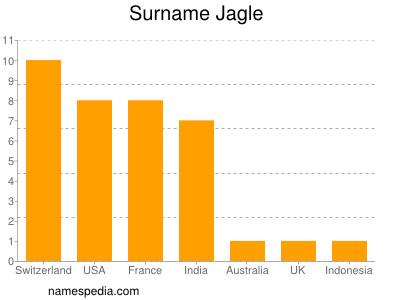 Surname Jagle