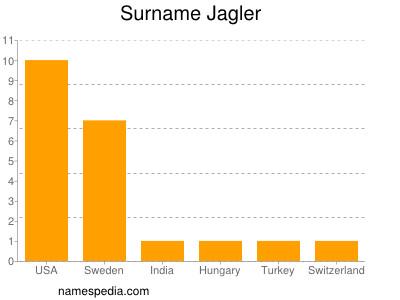 Surname Jagler