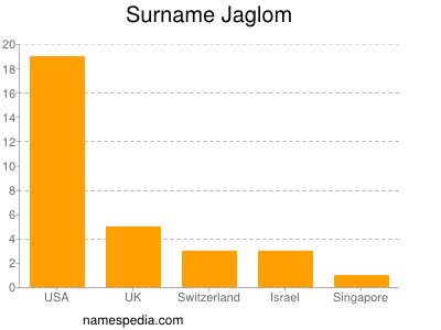 Surname Jaglom