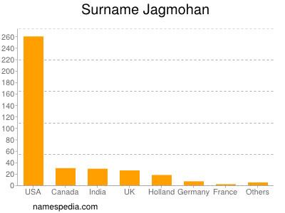 Surname Jagmohan