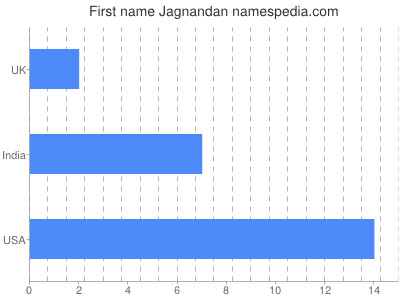 Given name Jagnandan