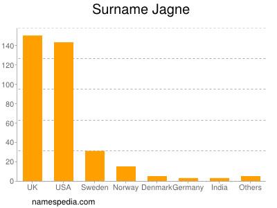 Surname Jagne