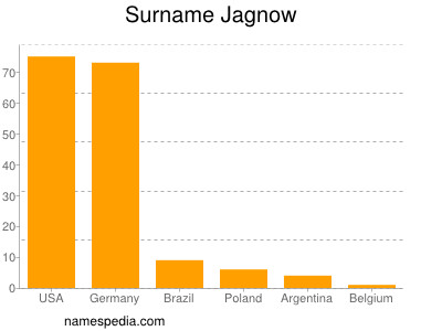 Surname Jagnow