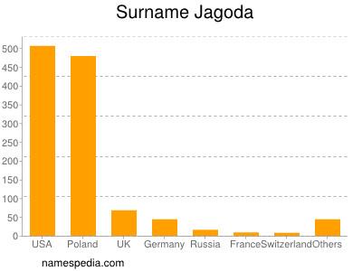 Surname Jagoda