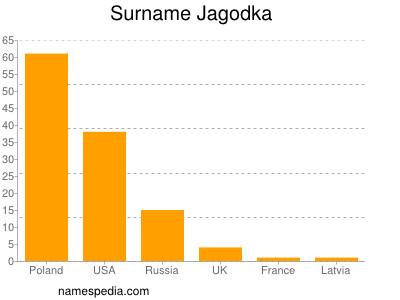 Surname Jagodka