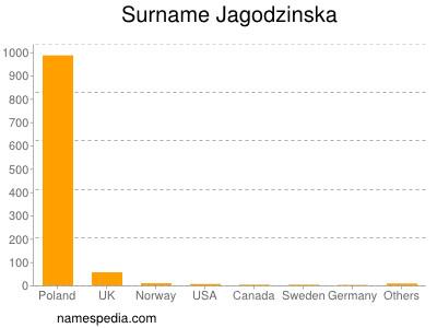 Surname Jagodzinska