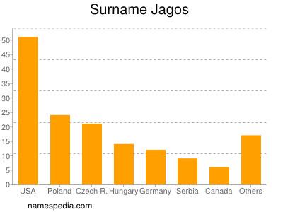 Surname Jagos