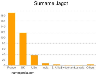 Surname Jagot