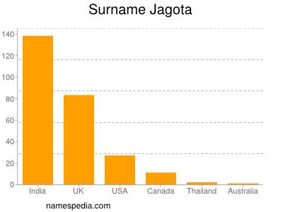 Surname Jagota