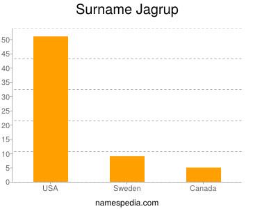 Surname Jagrup