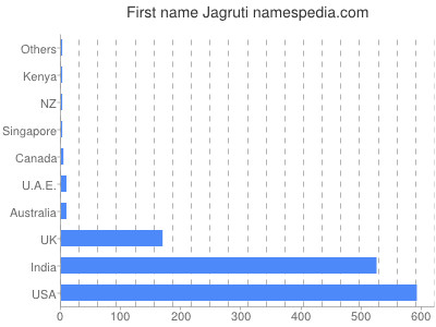 Given name Jagruti