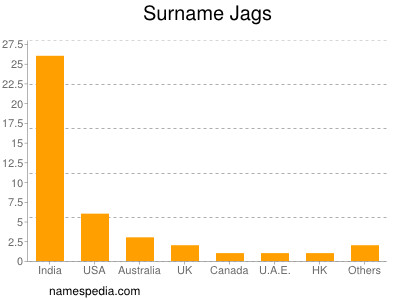 Surname Jags