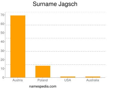 Surname Jagsch