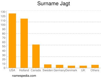 Surname Jagt