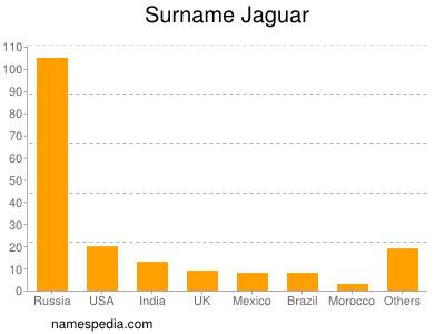 Surname Jaguar