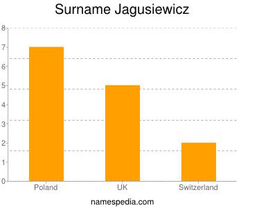 Surname Jagusiewicz