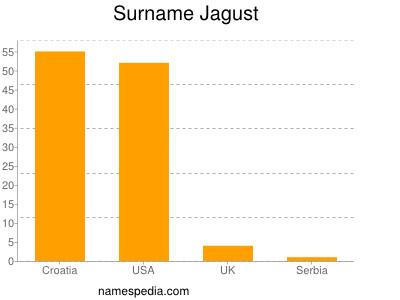 Surname Jagust