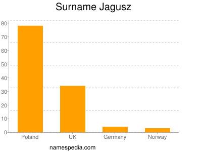 Familiennamen Jagusz