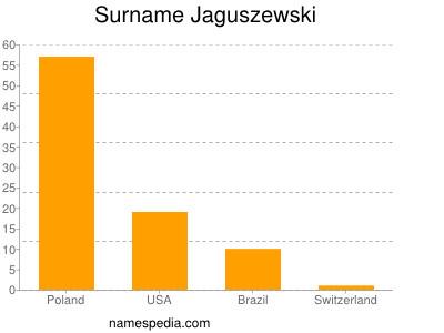 Surname Jaguszewski