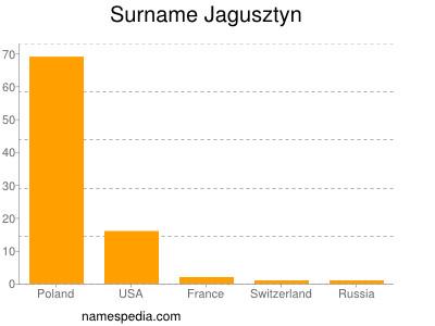 Surname Jagusztyn
