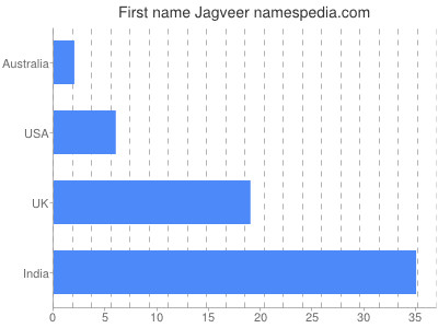 Given name Jagveer