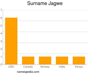 Surname Jagwe