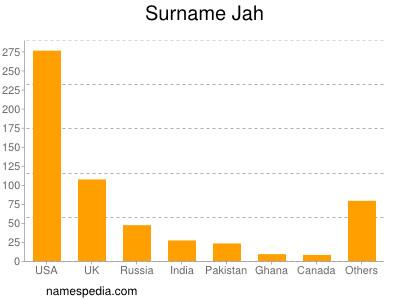 Surname Jah