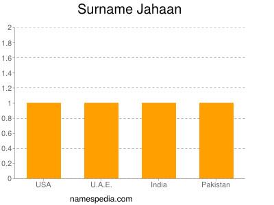 Surname Jahaan