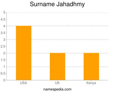 Surname Jahadhmy