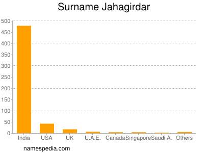 Surname Jahagirdar