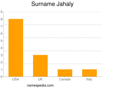 Surname Jahaly
