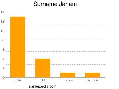 Surname Jaham