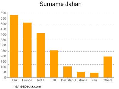 Surname Jahan