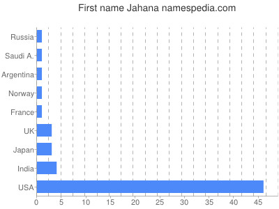 Given name Jahana